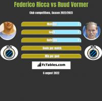 Federico Ricca vs Ruud Vormer h2h player stats