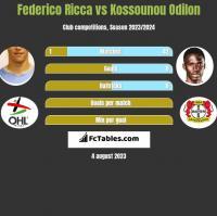 Federico Ricca vs Kossounou Odilon h2h player stats