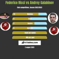 Federico Ricci vs Andrey Galabinov h2h player stats