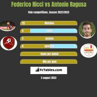 Federico Ricci vs Antonio Ragusa h2h player stats