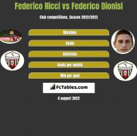 Federico Ricci vs Federico Dionisi h2h player stats