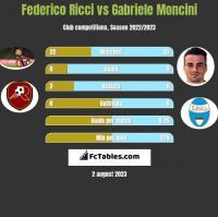 Federico Ricci vs Gabriele Moncini h2h player stats