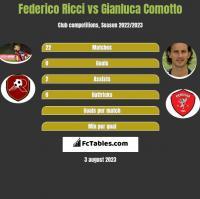 Federico Ricci vs Gianluca Comotto h2h player stats