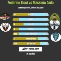 Federico Ricci vs Massimo Coda h2h player stats