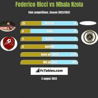 Federico Ricci vs Mbala Nzola h2h player stats