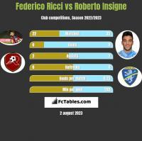 Federico Ricci vs Roberto Insigne h2h player stats