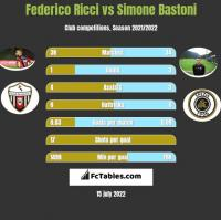 Federico Ricci vs Simone Bastoni h2h player stats