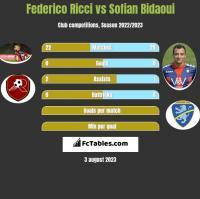 Federico Ricci vs Sofian Bidaoui h2h player stats