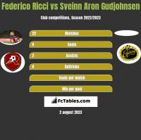Federico Ricci vs Sveinn Aron Gudjohnsen h2h player stats