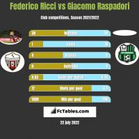 Federico Ricci vs Giacomo Raspadori h2h player stats