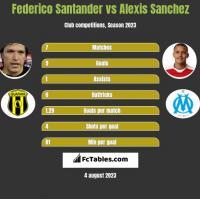 Federico Santander vs Alexis Sanchez h2h player stats