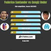 Federico Santander vs Cengiz Under h2h player stats
