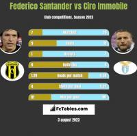 Federico Santander vs Ciro Immobile h2h player stats