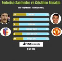 Federico Santander vs Cristiano Ronaldo h2h player stats