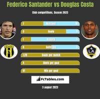 Federico Santander vs Douglas Costa h2h player stats
