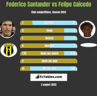 Federico Santander vs Felipe Caicedo h2h player stats