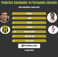 Federico Santander vs Fernando Llorente h2h player stats