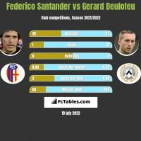 Federico Santander vs Gerard Deulofeu h2h player stats
