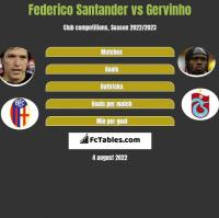 Federico Santander vs Gervinho h2h player stats