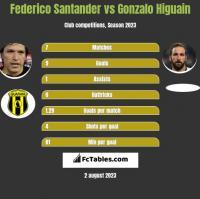 Federico Santander vs Gonzalo Higuain h2h player stats