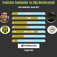 Federico Santander vs Ilija Nestorovski h2h player stats