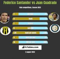 Federico Santander vs Juan Cuadrado h2h player stats