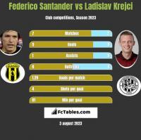 Federico Santander vs Ladislav Krejci h2h player stats