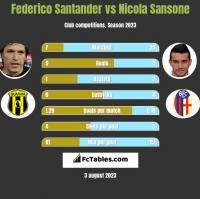 Federico Santander vs Nicola Sansone h2h player stats