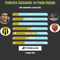 Federico Santander vs Paulo Dybala h2h player stats