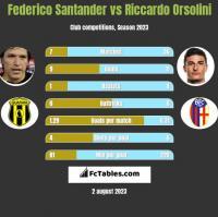 Federico Santander vs Riccardo Orsolini h2h player stats