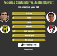 Federico Santander vs Justin Kluivert h2h player stats