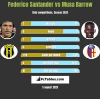 Federico Santander vs Musa Barrow h2h player stats