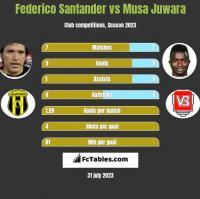 Federico Santander vs Musa Juwara h2h player stats
