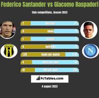 Federico Santander vs Giacomo Raspadori h2h player stats