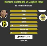 Federico Santander vs Jayden Braaf h2h player stats