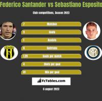 Federico Santander vs Sebastiano Esposito h2h player stats