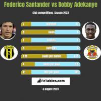 Federico Santander vs Bobby Adekanye h2h player stats