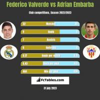Federico Valverde vs Adrian Embarba h2h player stats