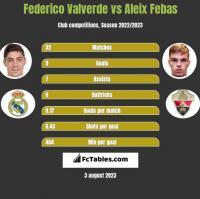 Federico Valverde vs Aleix Febas h2h player stats