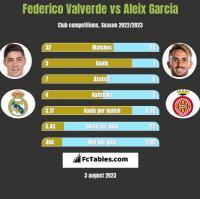 Federico Valverde vs Aleix Garcia h2h player stats