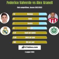 Federico Valverde vs Alex Granell h2h player stats