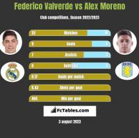 Federico Valverde vs Alex Moreno h2h player stats