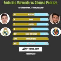Federico Valverde vs Alfonso Pedraza h2h player stats