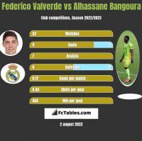 Federico Valverde vs Alhassane Bangoura h2h player stats
