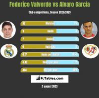 Federico Valverde vs Alvaro Garcia h2h player stats