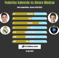 Federico Valverde vs Alvaro Medran h2h player stats