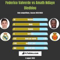 Federico Valverde vs Amath Ndiaye Diedhiou h2h player stats