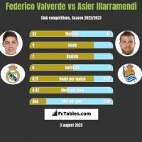 Federico Valverde vs Asier Illarramendi h2h player stats