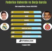 Federico Valverde vs Borja Garcia h2h player stats