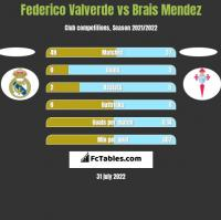 Federico Valverde vs Brais Mendez h2h player stats
